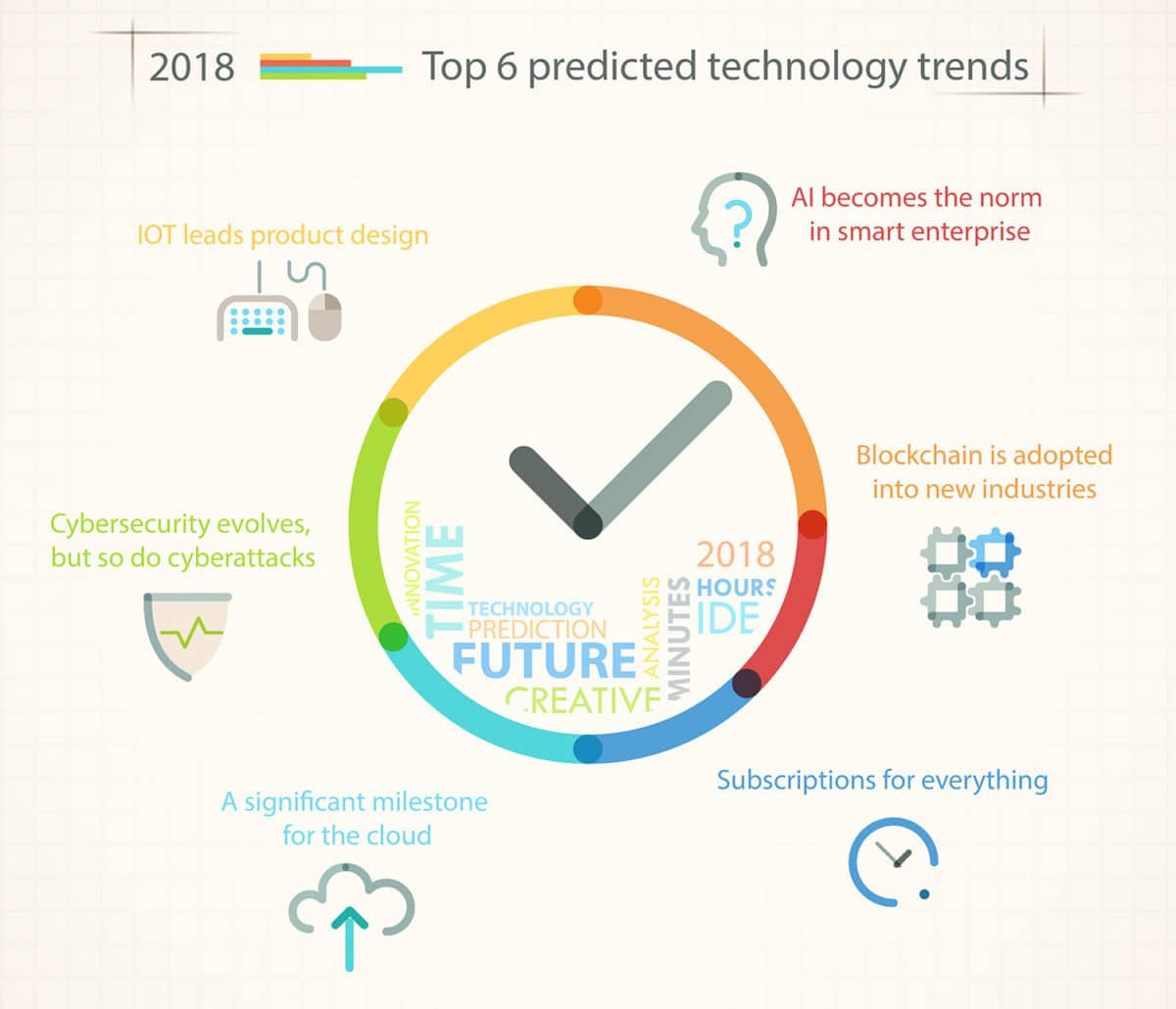 Top 6 2018 Technology trends