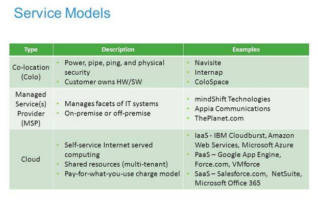 Service Models: Colo, MSP and Cloud services…