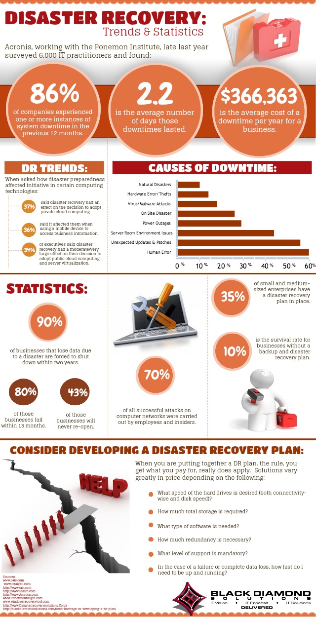 Disaster Recovery Trends & Statistics