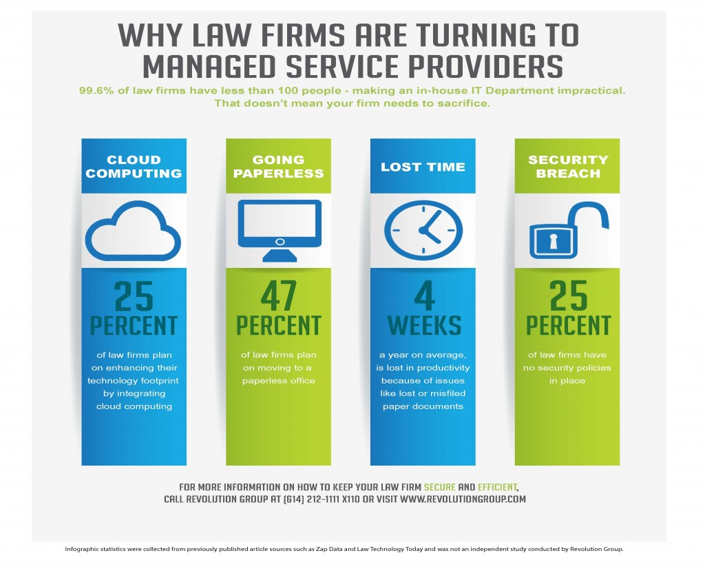 99% of law firms have less than 100 people making an in-house IT department impractical.