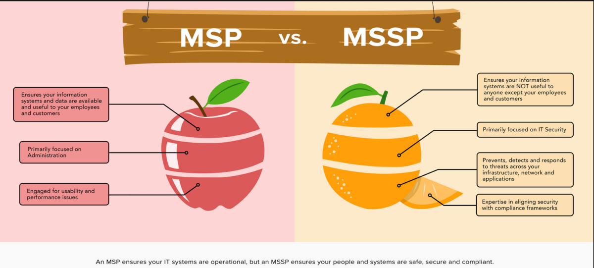 MSP vs MSSP: all to do with who can use your data