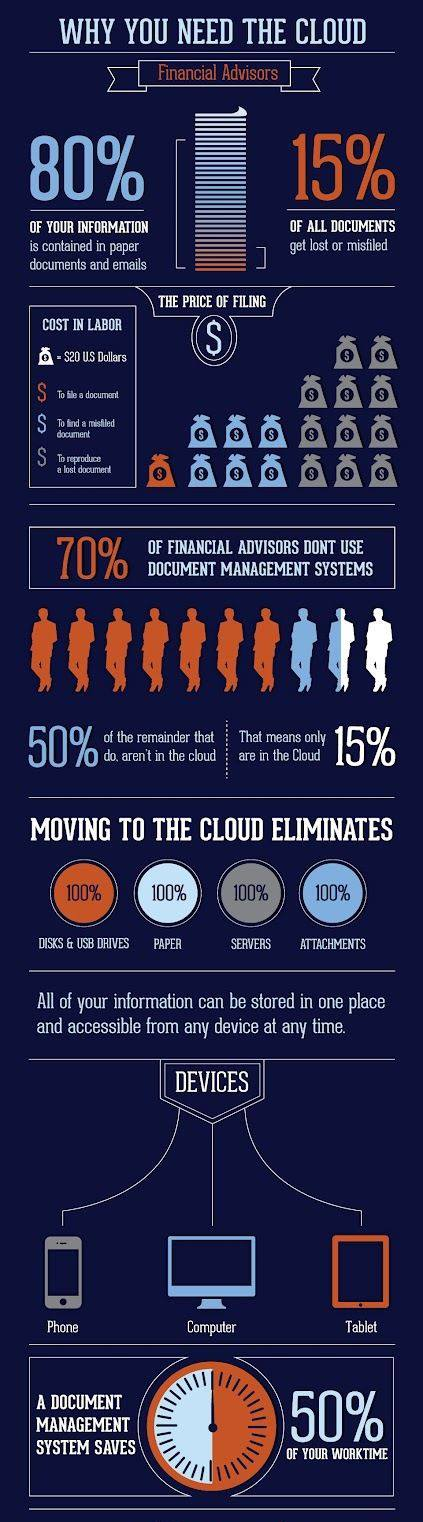 Why you need the cloud.